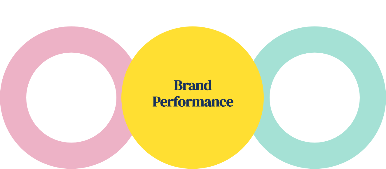 brand performance comparison heart vs. science