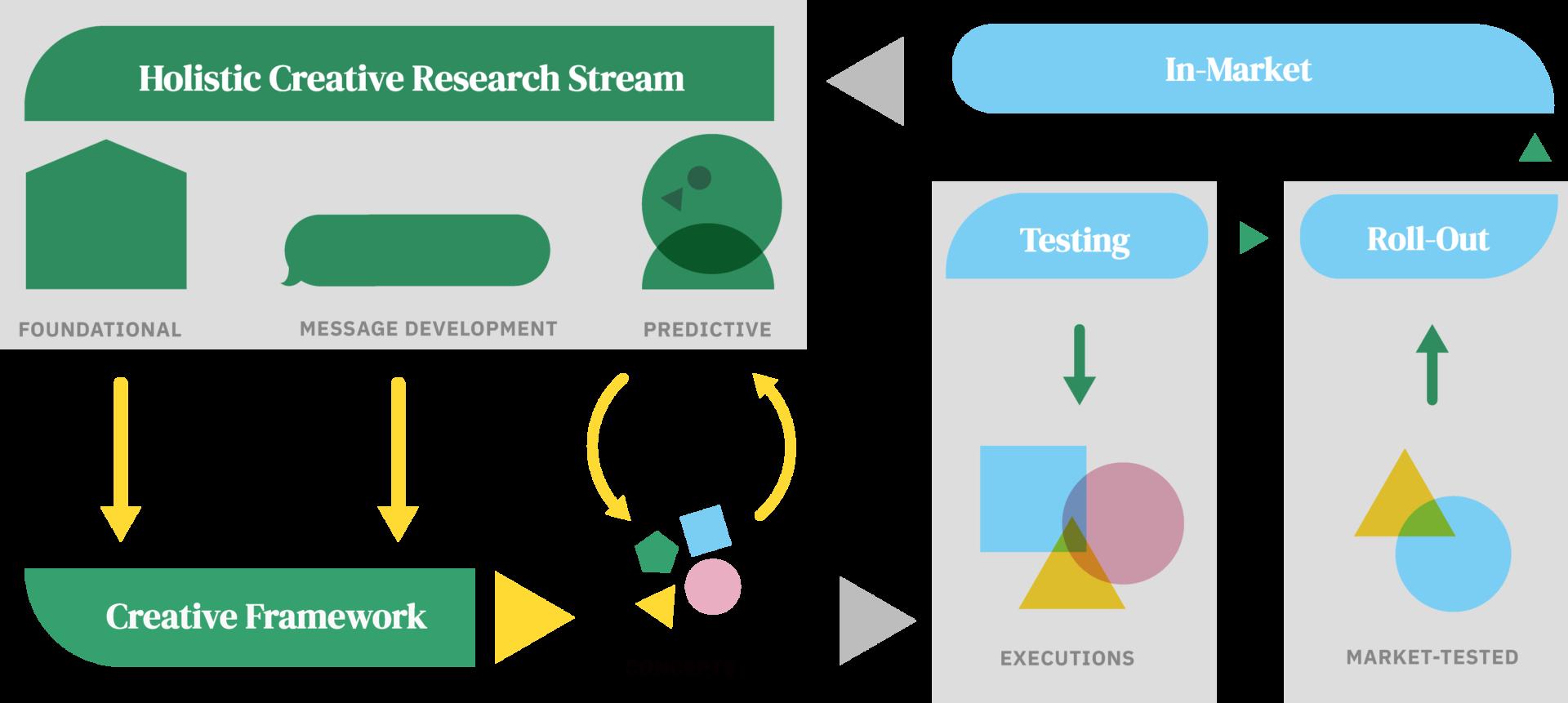 brand performance ecosystem